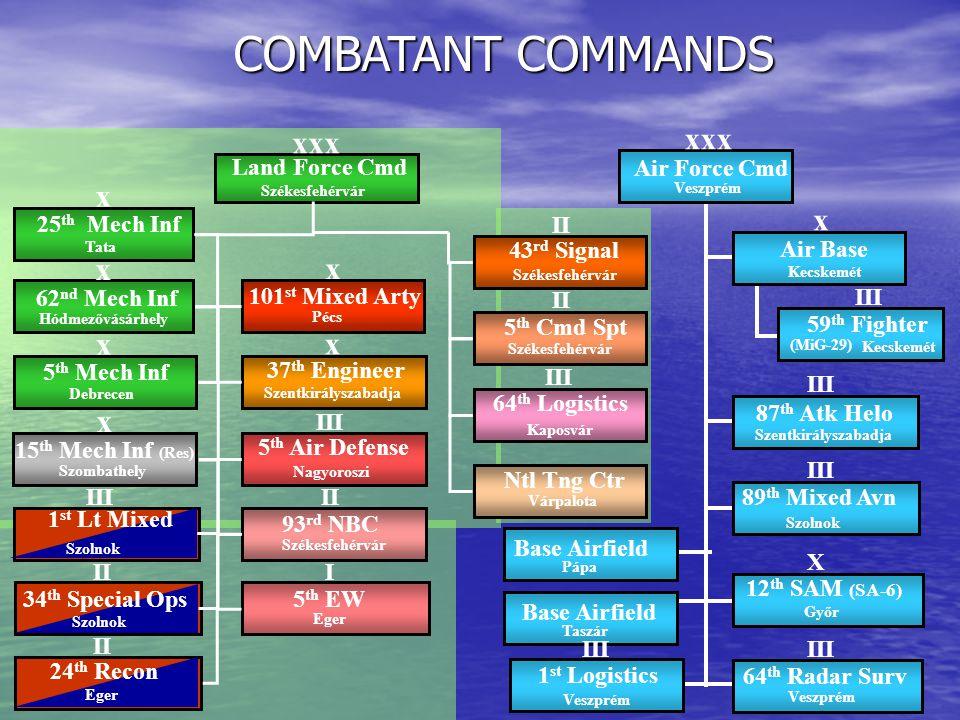 COMBATANT COMMANDS