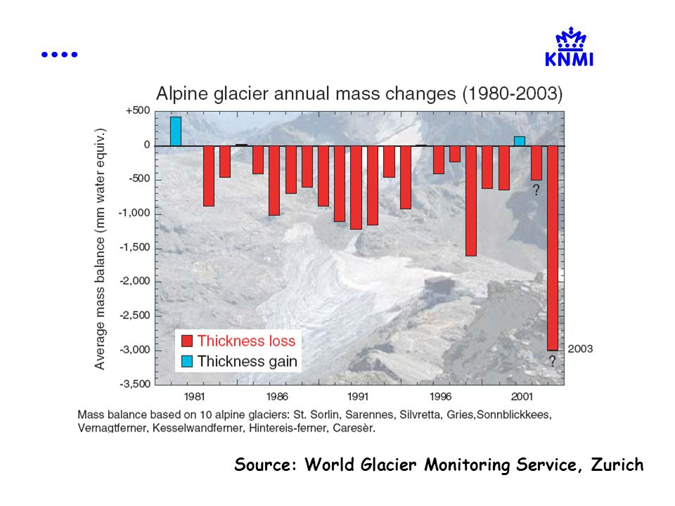 Source: World Glacier Monitoring Service, Zurich
