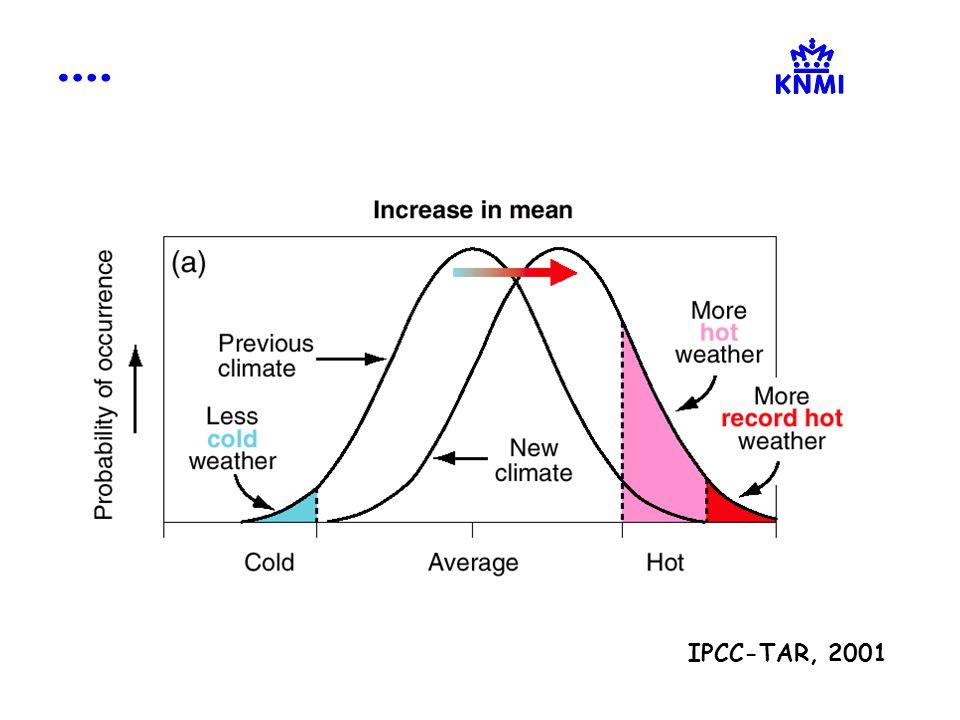 IPCC-TAR, 2001