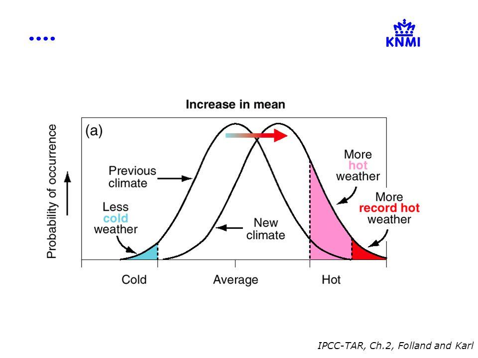 IPCC-TAR, Ch.2, Folland and Karl