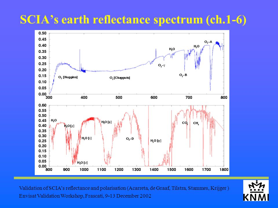 Validation of SCIA's reflectance and polarisation (Acarreta, de Graaf, Tilstra, Stammes, Krijger ) Envisat Validation Workshop, Frascati, 9-13 December 2002 SCIA's earth reflectance spectrum (ch.1-6)