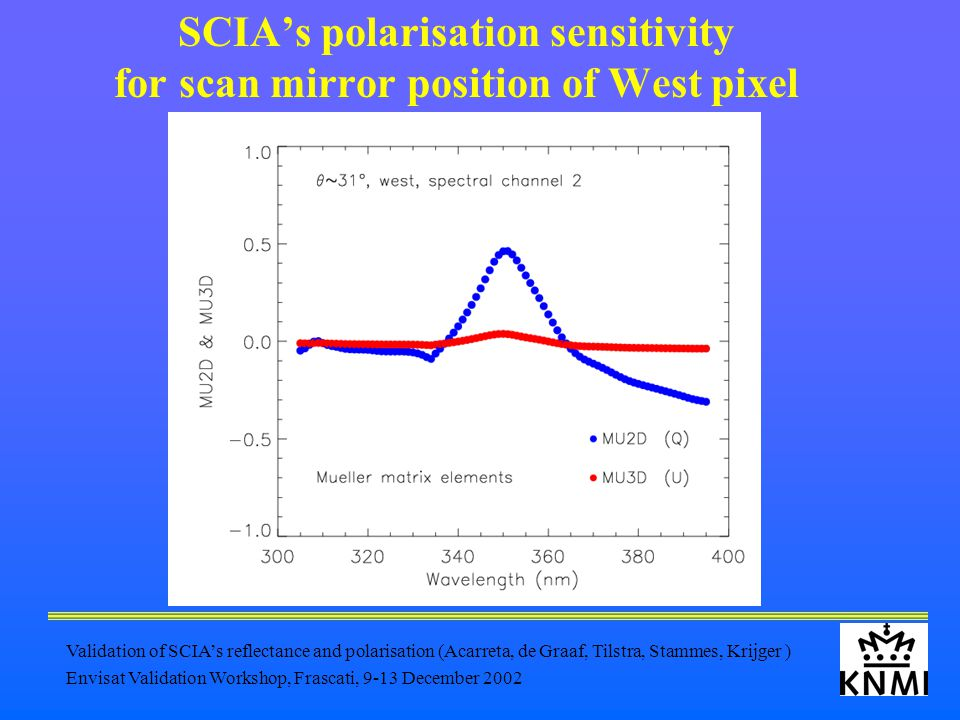 Validation of SCIA's reflectance and polarisation (Acarreta, de Graaf, Tilstra, Stammes, Krijger ) Envisat Validation Workshop, Frascati, 9-13 December 2002 SCIA's polarisation sensitivity for scan mirror position of West pixel