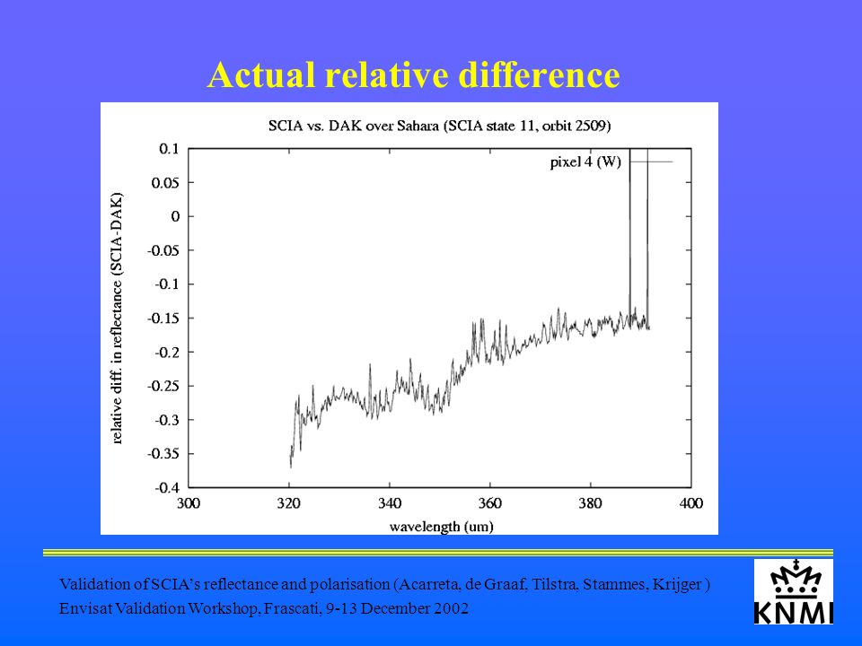 Validation of SCIA's reflectance and polarisation (Acarreta, de Graaf, Tilstra, Stammes, Krijger ) Envisat Validation Workshop, Frascati, 9-13 December 2002 Actual relative difference