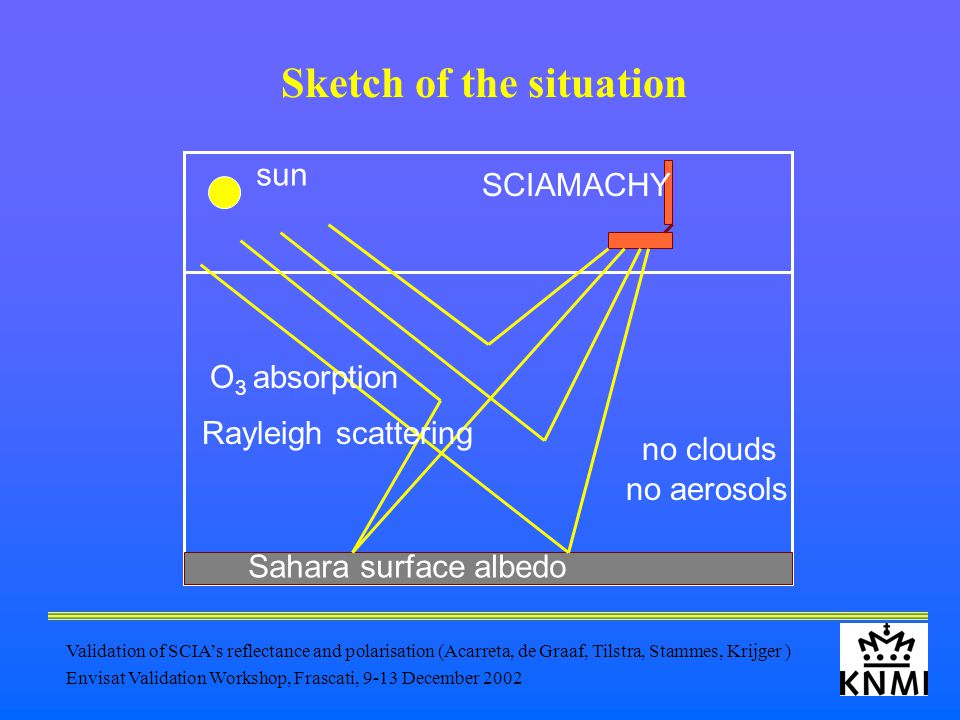 Validation of SCIA's reflectance and polarisation (Acarreta, de Graaf, Tilstra, Stammes, Krijger ) Envisat Validation Workshop, Frascati, 9-13 December 2002 Sketch of the situation sun SCIAMACHY Sahara surface albedo O 3 absorption Rayleigh scattering no aerosols no clouds