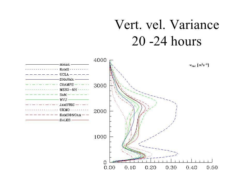 Vert. vel. Variance 20 -24 hours