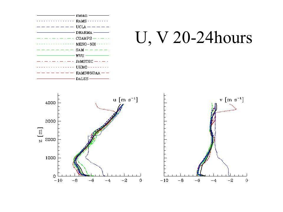 SAMEX: System for Atmospheric Modeling with Explicit Microphysics Yefim Kogan and David Mechem University of Oklahoma