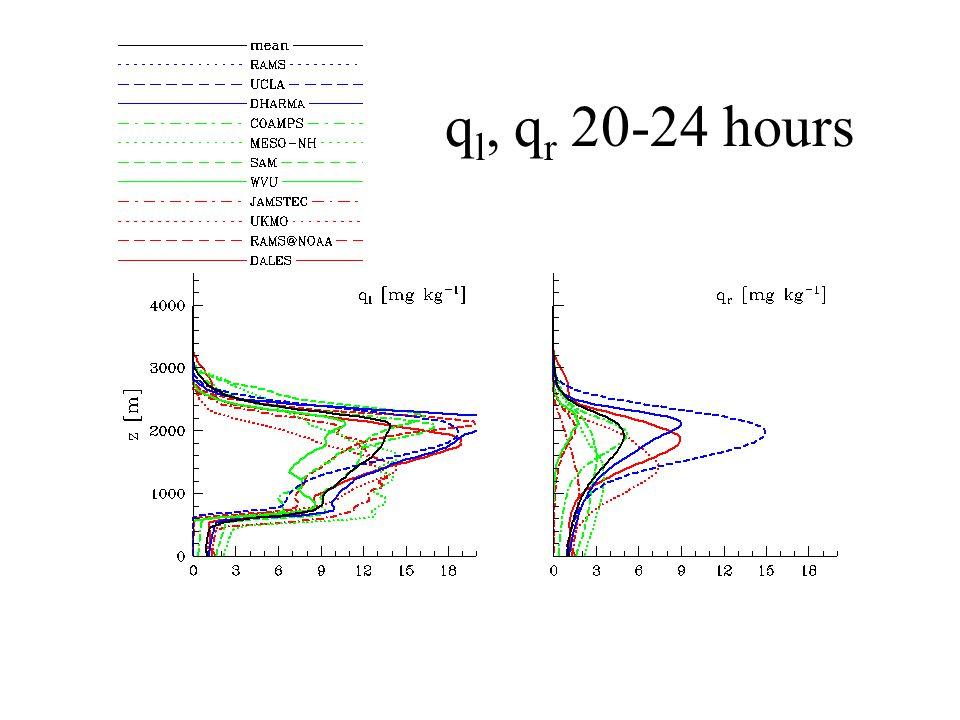 Liq. Water pot. Temp. flux 20 – 24 hours