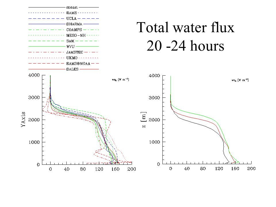 Total water flux 20 -24 hours