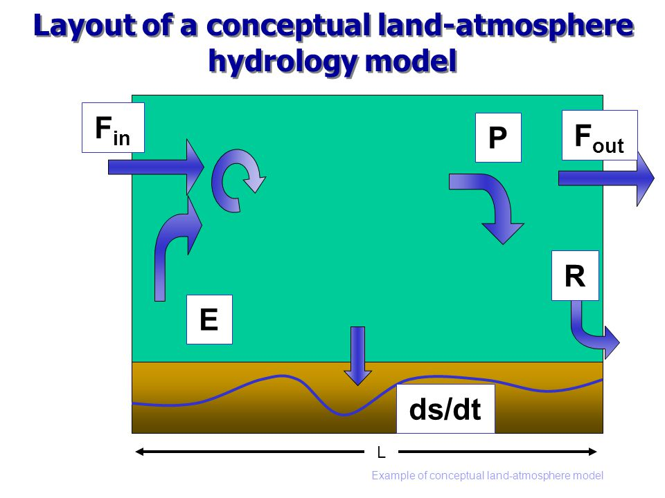 Example of conceptual land-atmosphere model L F in E R P ds/dt Layout of a conceptual land-atmosphere hydrology model F out