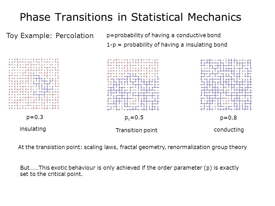 Phase Transitions in Statistical Mechanics Toy Example: Percolation p=probability of having a conductive bond 1-p = probability of having a insulating