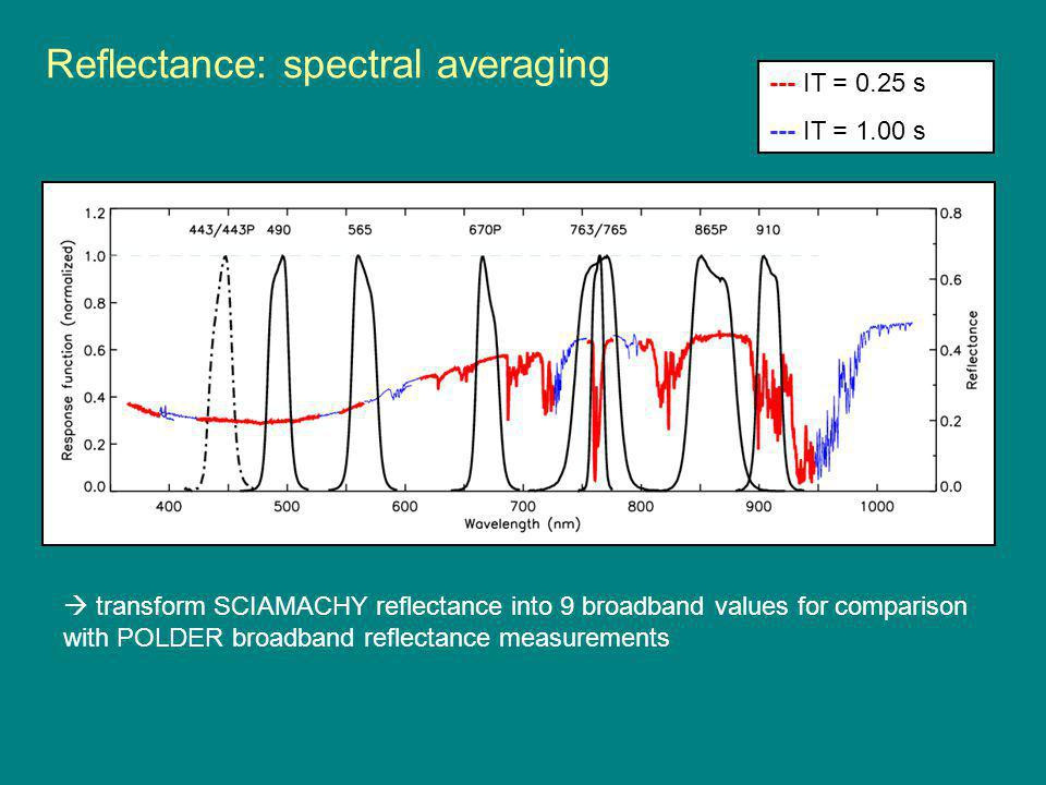 Reflectance: spectral averaging --- IT = 0.25 s --- IT = 1.00 s  transform SCIAMACHY reflectance into 9 broadband values for comparison with POLDER broadband reflectance measurements