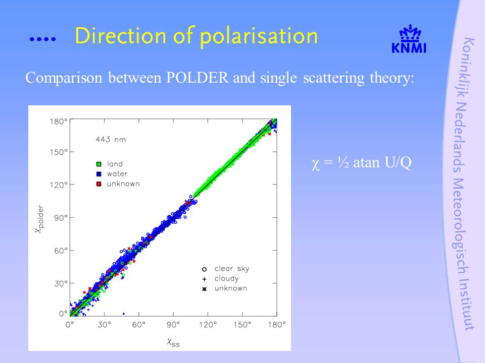 Direction of polarisation Comparison between POLDER and single scattering theory:  = ½ atan U/Q