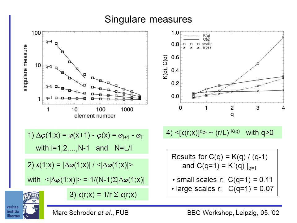 Marc Schröder et al., FUB BBC Workshop, Leipzig, 05.´02 small scales r: C(q=1) = 0.11 large scales r: C(q=1) = 0.07 Singulare measures 1)  (1;x) =  (x+1) -  (x) =  i+1 -  i with i=1,2,...,N-1 and N=L/l 2)  (1;x) = |  (1;x)| / with = 1/(N-1)  |  (1;x)| 3)  (r;x) = 1/r   (r;x) 4) ~ (r/L) -K(q) with q  0 Results for C(q) = K(q) / (q-1) and C(q=1) = K´(q) | q=1