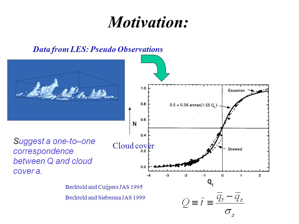 Motivation: Cloud cover Bechtold and Cuijpers JAS 1995 Bechtold and Siebesma JAS 1999 Data from LES: Pseudo Observations Suggest a one-to–one correspondence between Q and cloud cover a.