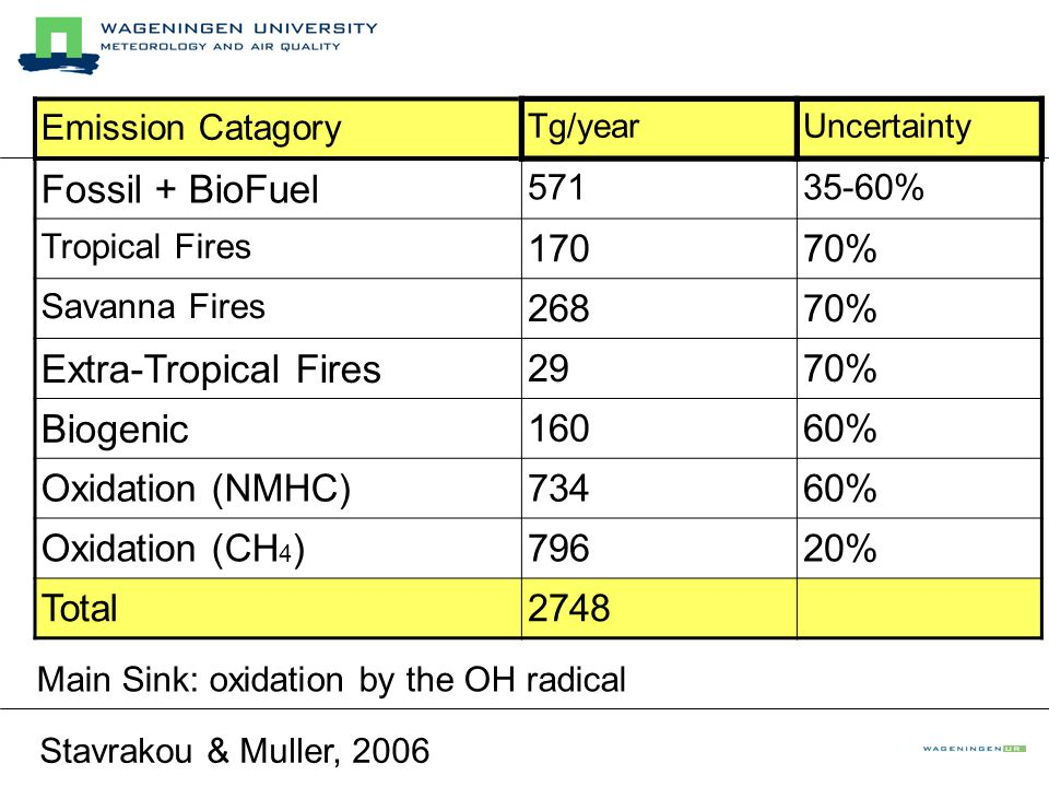 Emission Catagory Tg/yearUncertainty Fossil + BioFuel 57135-60% Tropical Fires 17070% Savanna Fires 26870% Extra-Tropical Fires 2970% Biogenic 16060% Oxidation (NMHC)73460% Oxidation (CH 4 )79620% Total2748 Stavrakou & Muller, 2006 Main Sink: oxidation by the OH radical