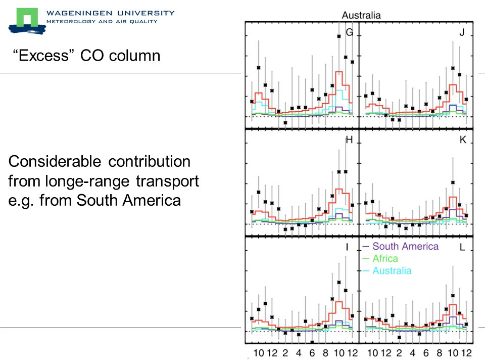 Considerable contribution from longe-range transport e.g. from South America Excess CO column