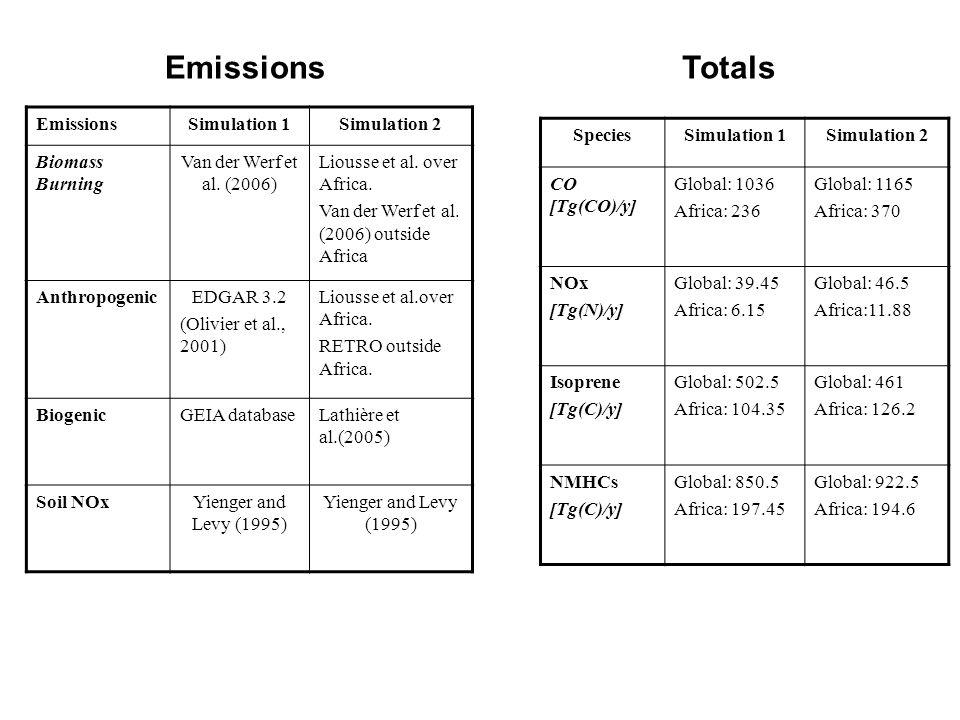 EmissionsSimulation 1Simulation 2 Biomass Burning Van der Werf et al.