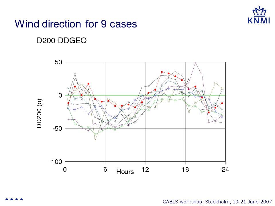 GABLS workshop, Stockholm, 19-21 June 2007 Wind direction for 9 cases