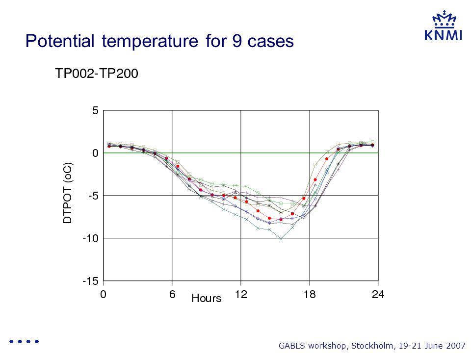 GABLS workshop, Stockholm, 19-21 June 2007 Potential temperature for 9 cases