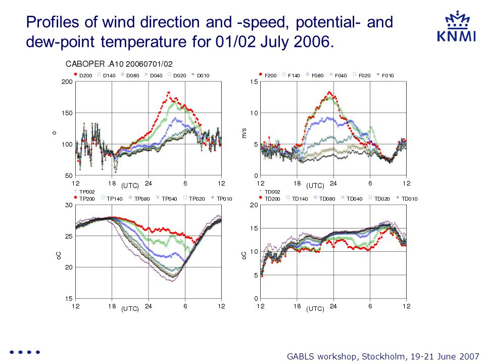 GABLS workshop, Stockholm, 19-21 June 2007 Profiles of wind direction and -speed, potential- and dew-point temperature for 01/02 July 2006.