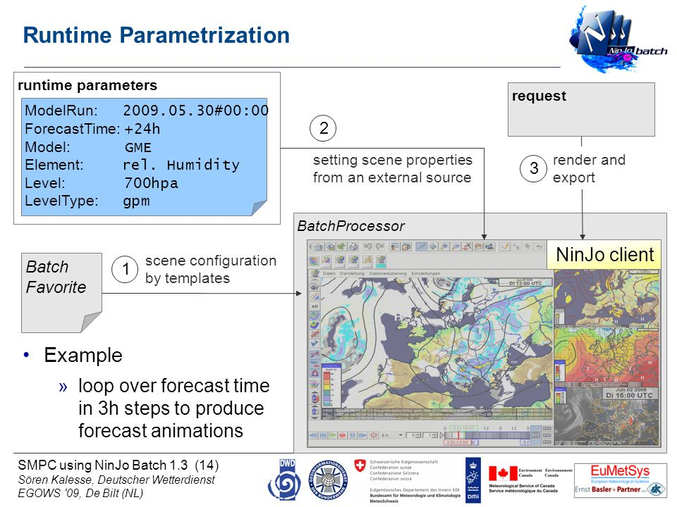SMPC using NinJo Batch 1.3 (14) Sören Kalesse, Deutscher Wetterdienst EGOWS 09, De Bilt (NL) BatchProcessor Runtime Parametrization Batch Favorite scene configuration by templates runtime parameters request 1 ModelRun: 2009.05.30#00:00 ForecastTime: +24h Model: GME Element: rel.