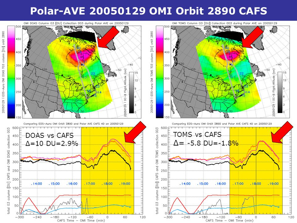 Dr. Mark Kroon – KNMI - OSTM13 – FinlandSlide 23 DOAS vs CAFS ∆=10 DU=2.9% TOMS vs CAFS ∆= -5.8 DU=-1.8% Polar-AVE 20050129 OMI Orbit 2890 CAFS