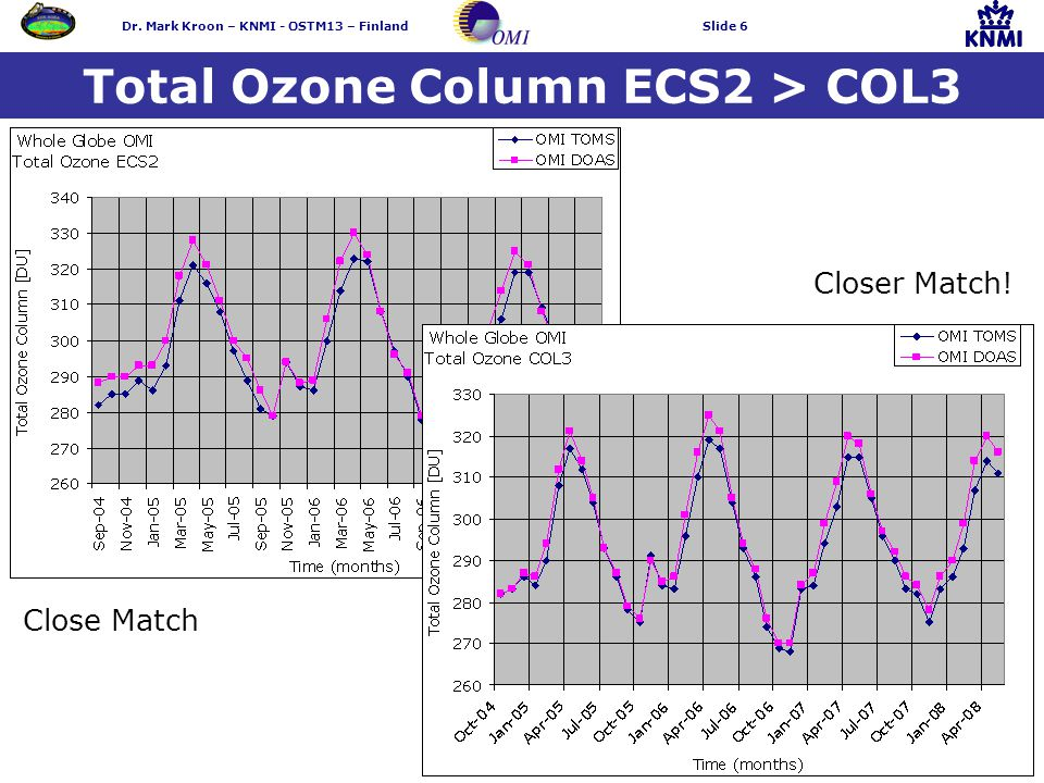 Dr. Mark Kroon – KNMI - OSTM13 – FinlandSlide 6 Total Ozone Column ECS2 > COL3 Closer Match.