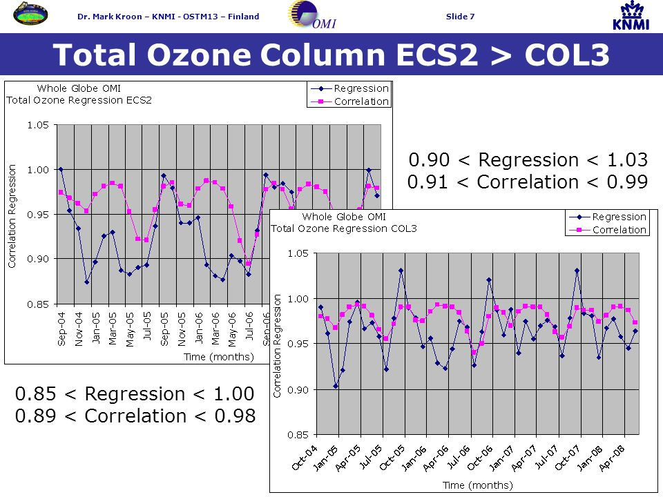 Dr. Mark Kroon – KNMI - OSTM13 – FinlandSlide 7 Total Ozone Column ECS2 > COL3 0.90 < Regression < 1.03 0.91 < Correlation < 0.99 0.85 < Regression <