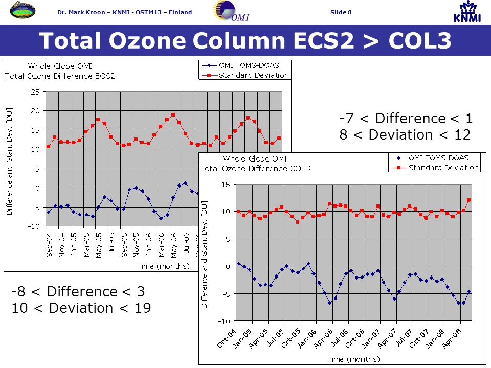 Dr. Mark Kroon – KNMI - OSTM13 – FinlandSlide 8 Total Ozone Column ECS2 > COL3 -7 < Difference < 1 8 < Deviation < 12 -8 < Difference < 3 10 < Deviati
