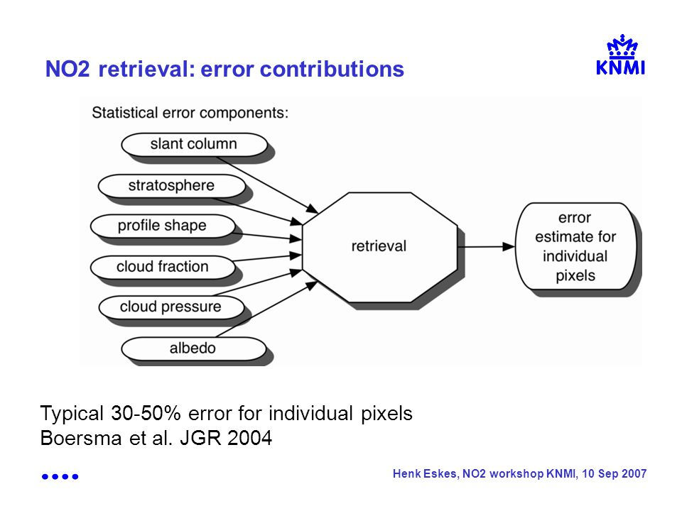 Henk Eskes, NO2 workshop KNMI, 10 Sep 2007 NO2 retrieval: error contributions Typical 30-50% error for individual pixels Boersma et al.
