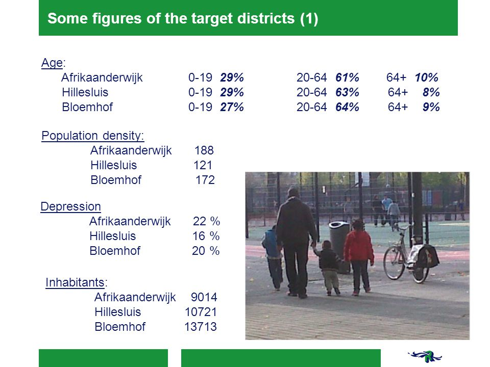 Some figures of the target districts (1) Age: Afrikaanderwijk 0-19 29% 20-64 61% 64+ 10% Hillesluis 0-19 29% 20-64 63% 64+ 8% Bloemhof 0-19 27% 20-64