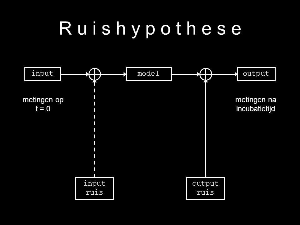10 R u i s h y p o t h e s e inputoutputmodel input ruis output ruis metingen op t = 0 metingen na incubatietijd