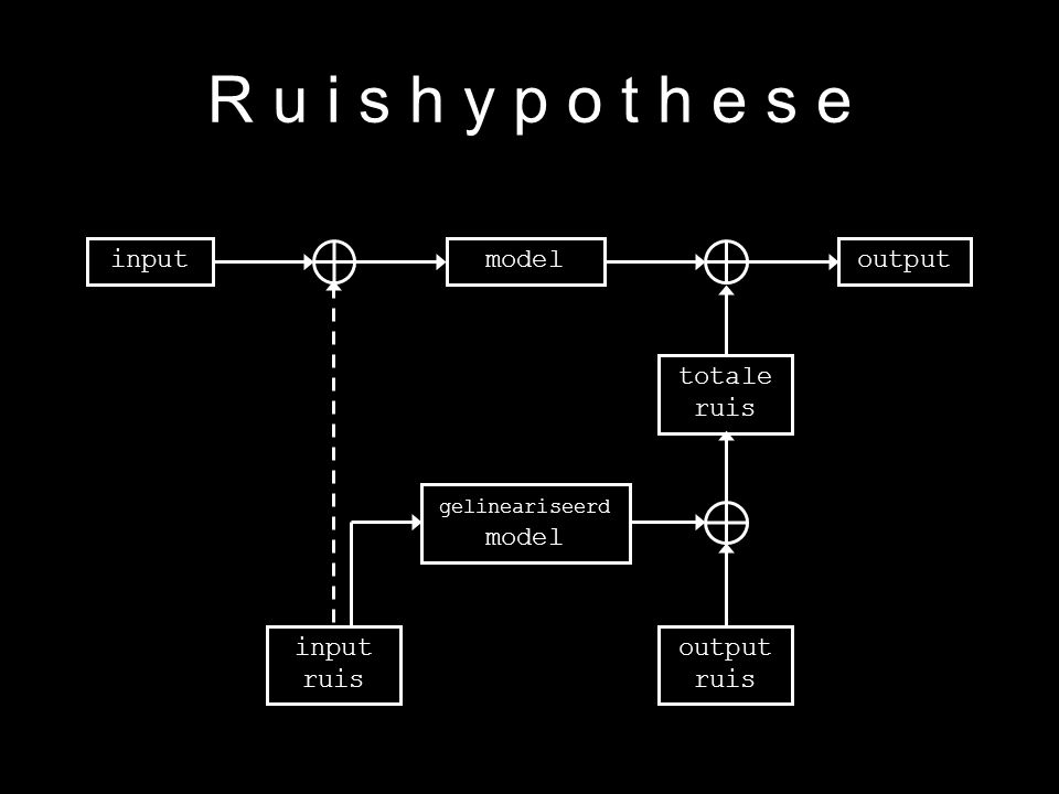 11 R u i s h y p o t h e s e inputoutputmodel gelineariseerd model totale ruis input ruis output ruis