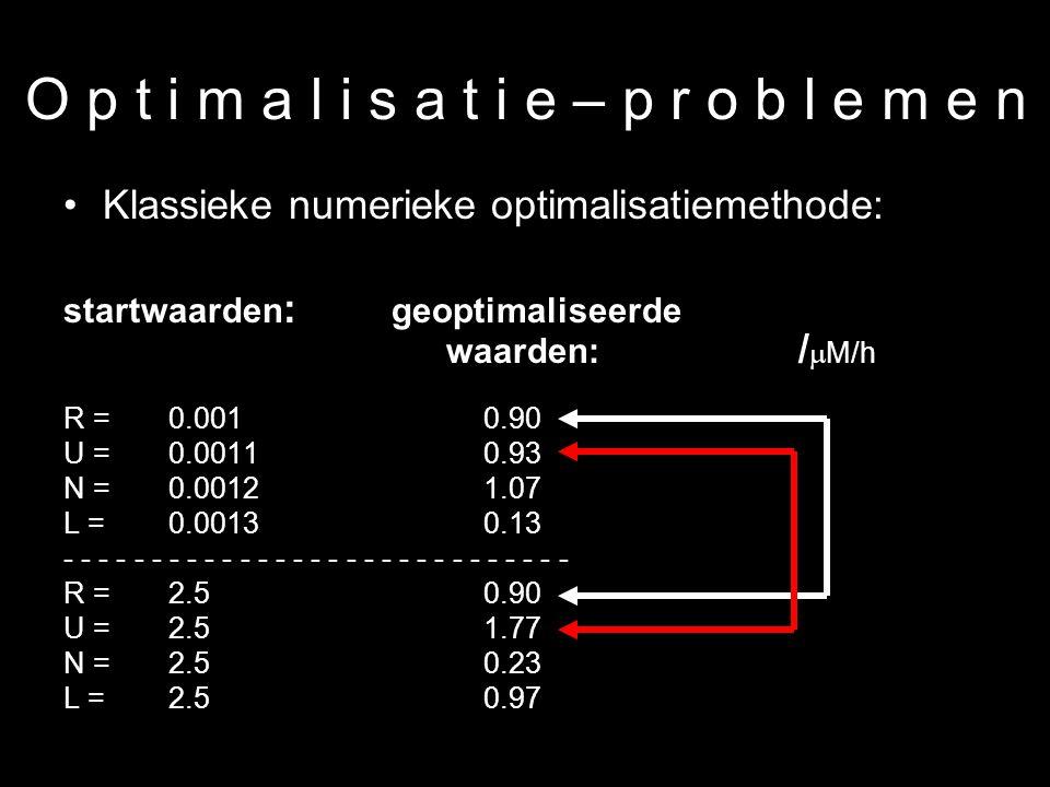 17 O p t i m a l i s a t i e – p r o b l e m e n Klassieke numerieke optimalisatiemethode: startwaarden : geoptimaliseerde waarden: /  M/h R = 0.001