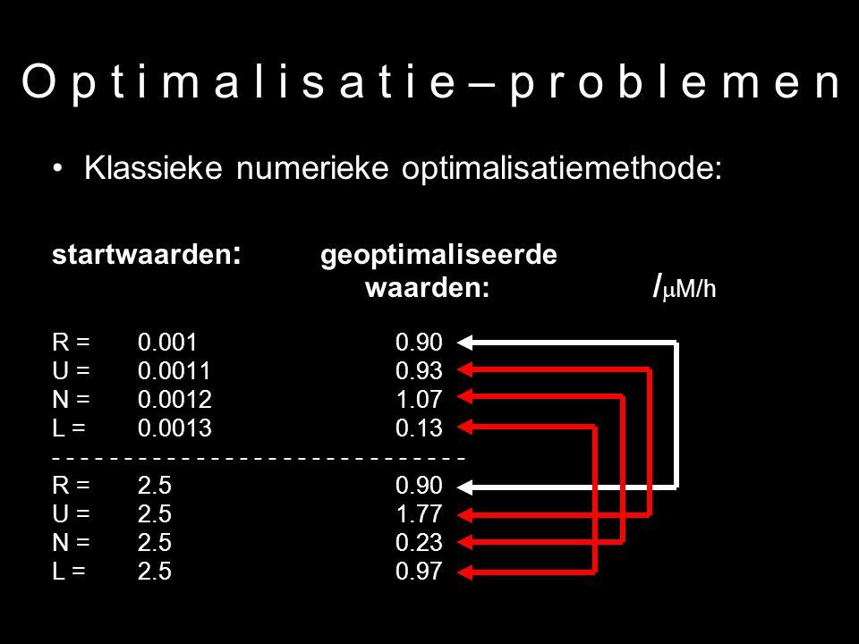 19 O p t i m a l i s a t i e – p r o b l e m e n Klassieke numerieke optimalisatiemethode: startwaarden : geoptimaliseerde waarden: /  M/h R = 0.001