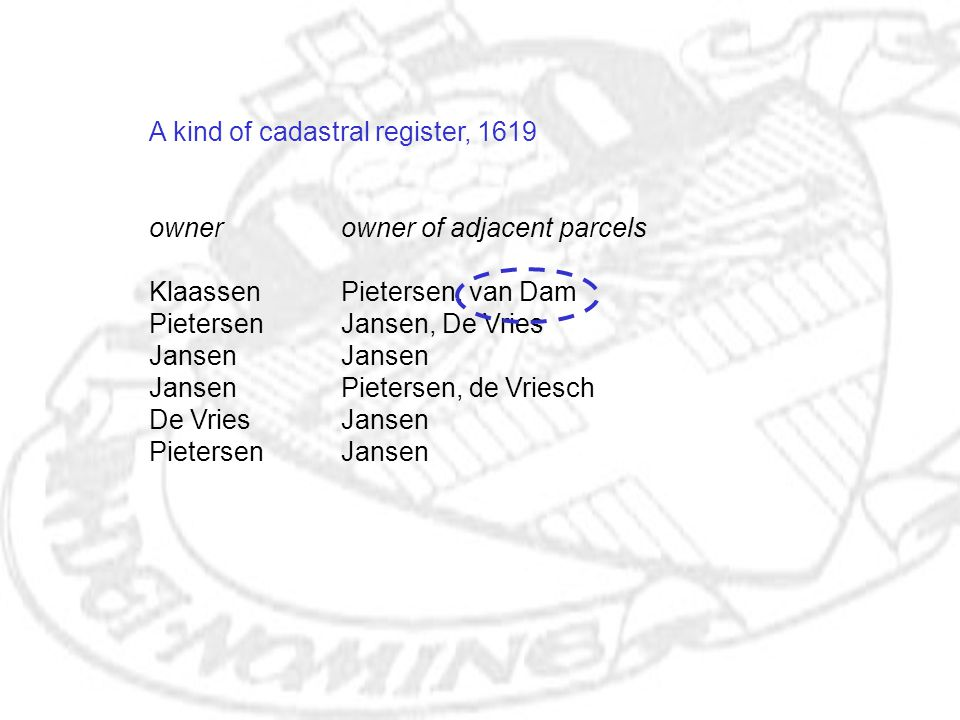 A kind of cadastral register, 1619 ownerowner of adjacent parcels KlaassenPietersen, van Dam PietersenJansen, De VriesJansen JansenPietersen, de Vries