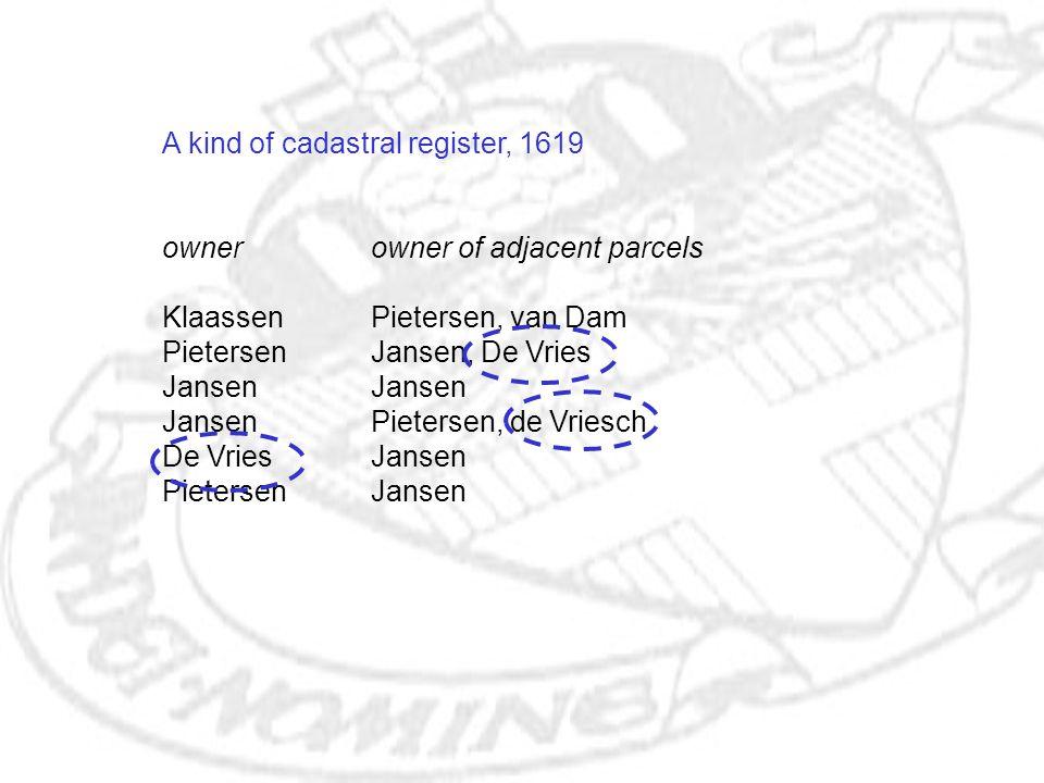 A kind of cadastral register, 1619 ownerowner of adjacent parcels KlaassenPietersen, van Dam PietersenJansen, De VriesJansen JansenPietersen, de Vriesch De VriesJansen PietersenJansen