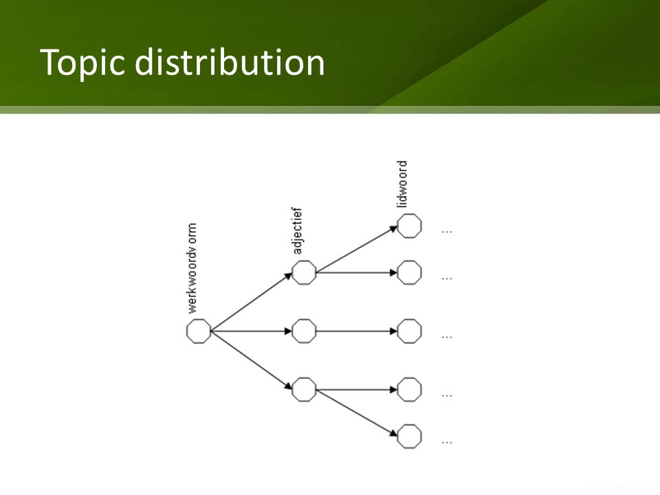 Topic distribution