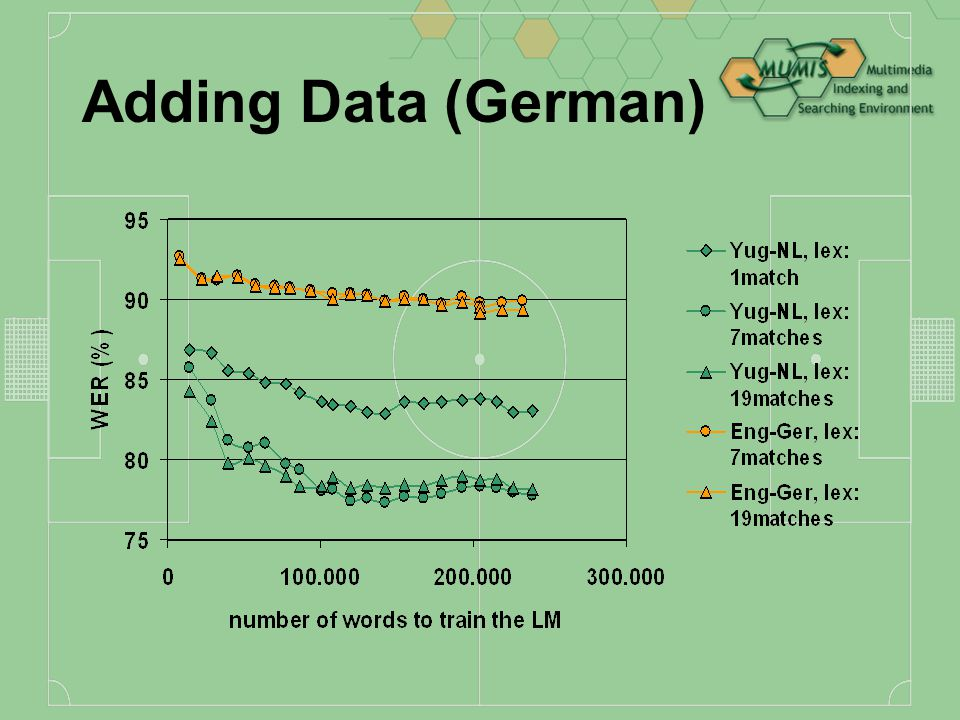Adding Data Extra training data: Dutch = 4 matches German = 19 matches English = 1 match Adding training data to train the lexicon and the language models (phone models trained on 1 match)
