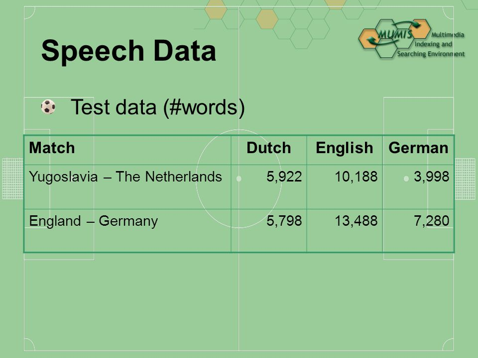 Speech Data All data LanguageDutchEnglishGerman # matches6321 # words40,29634,684127,265