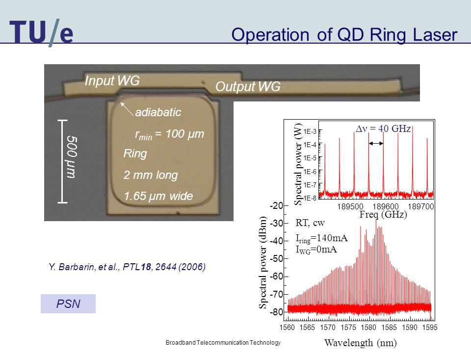 Operation of QD Ring Laser Ring 2 mm long 1.65 µm wide Output WG 500 µm adiabatic r min = 100 μm Input WG Y.