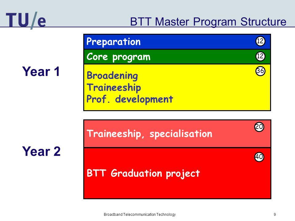 Broadband Telecommunication Technology Year 1 BTT Preparation 12 ects –Inleiding Halfgeleiders & Toepassingen (3S260)3 –Nanofotonica (3S310)3 BTT core program12 ects –Basics of telecommunication (5LL10)3 –Computer networks (5JJ90)3 –Wireless communications (5MY10)3 –Optical fibre communications (5LL40) 3 BTT Broadening 36 ects –External Internship (international BTT partner)19 –Interfaculty project8 –3 Elective BTT courses9 Year 2 BTT Internship (BTT partners) 60 ects BTT Master Cert.