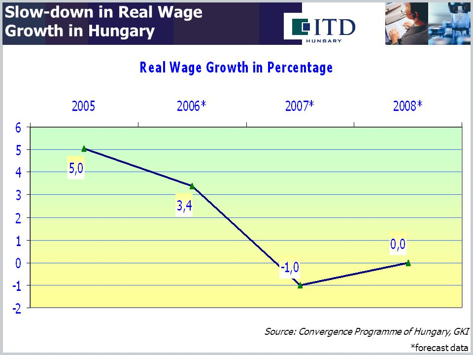 Slow-down in Real Wage Growth in Hungary Source: Convergence Programme of Hungary, GKI *forecast data
