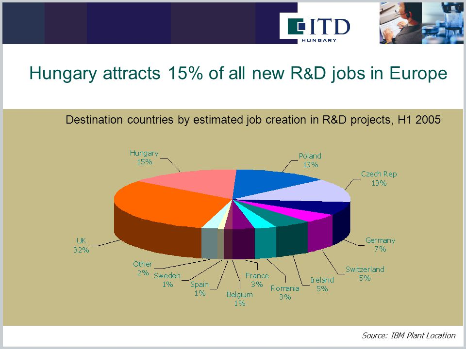 Destination countries by estimated job creation in R&D projects, H Hungary attracts 15% of all new R & D jobs in Europe Source: IBM Plant Location
