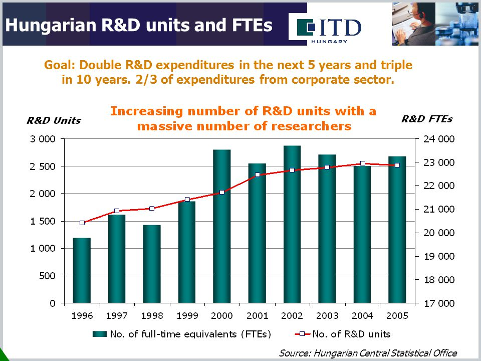 Hungarian R&D units and FTEs Source: Hungarian Central Statistical Office Goal: Double R&D expenditures in the next 5 years and triple in 10 years.