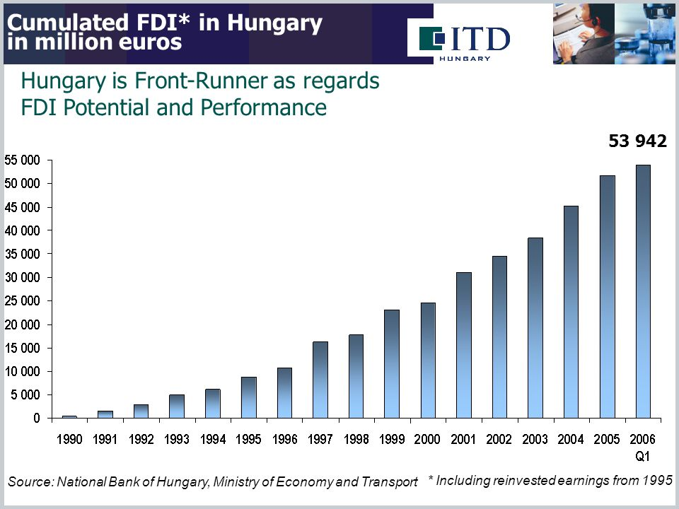 Cumulated FDI* in Hungary in million euros Source: National Bank of Hungary, Ministry of Economy and Transport * Including reinvested earnings from 1995 53 942 Hungary is Front-Runner as regards FDI Potential and Performance