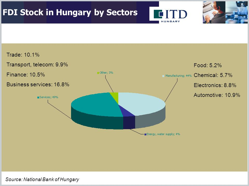 Food: 5.2% Chemical: 5.7% Electronics: 8.8% Automotive: 10.9% Trade: 10.1% Transport, telecom: 9.9% Finance: 10.5% Business services: 16.8% Source: National Bank of Hungary FDI Stock in Hungary by Sectors