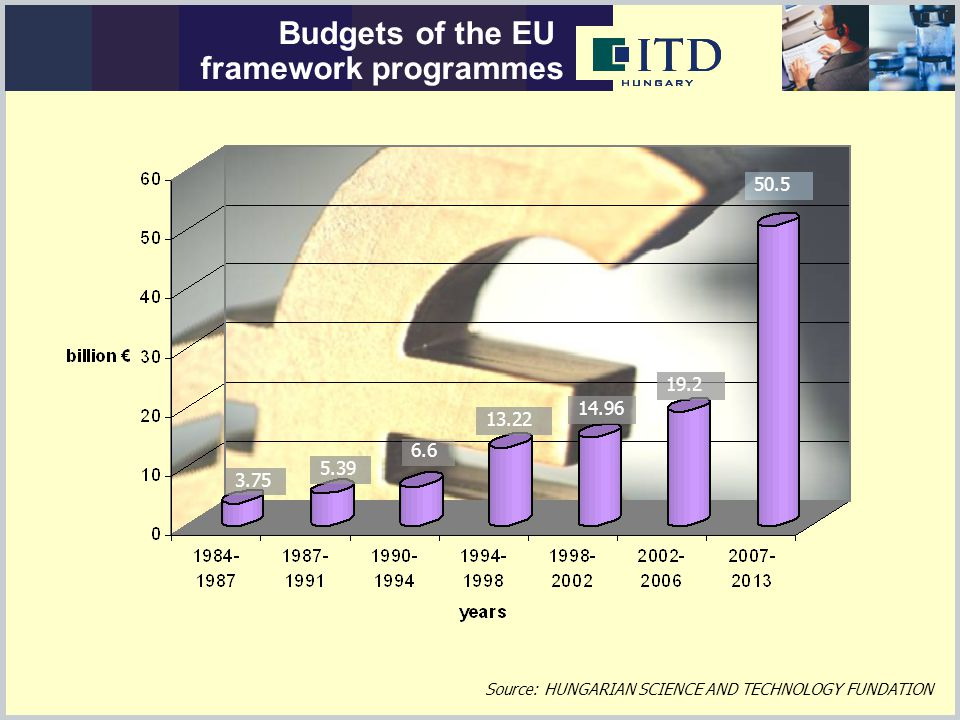 Budgets of the EU framework programmes 3.75 5.39 6.6 13.22 14.96 19.2 Source: HUNGARIAN SCIENCE AND TECHNOLOGY FUNDATION 50.5