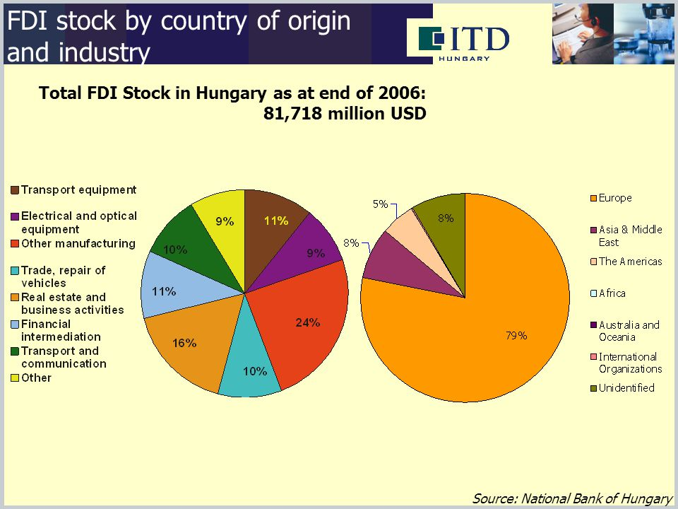 Source: National Bank of Hungary FDI stock by country of origin and industry Total FDI Stock in Hungary as at end of 2006: 81,718 million USD
