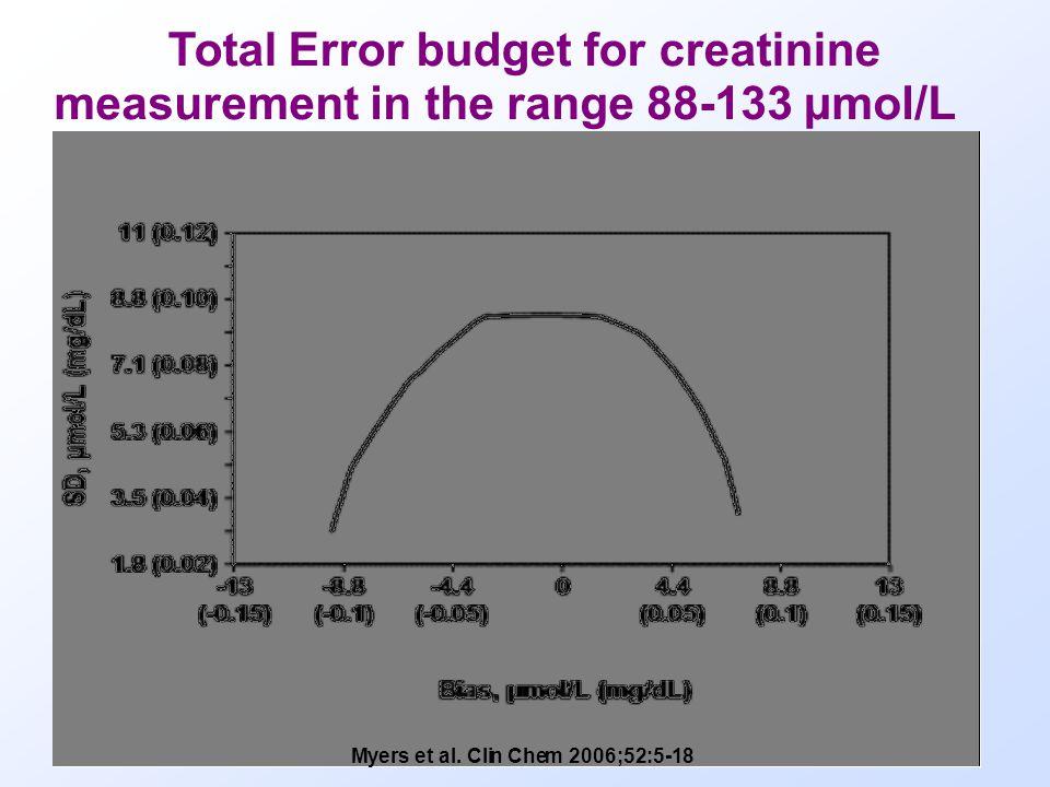 Total Error budget for creatinine measurement in the range 88-133 µmol/L Myers et al.